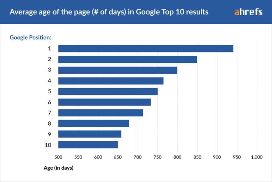 Biểu đồ này được thực hiện trên 2 triệu Website đạt top 10 ranking từ khóa của Ahref.