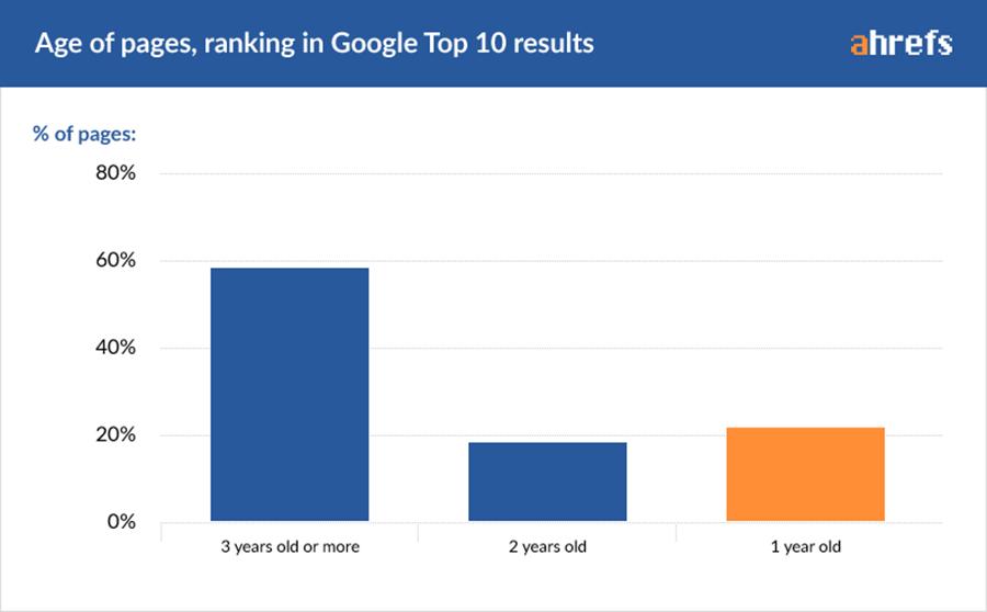 Tuổi thọ này được tính từ lúc bọ Ahref bắt đầu quét website cho đến nay. Từ biểu đồ này ta có thể thấy trung bình tuổi thọ của một Website đạt thứ hạng trên trang 1 là khoảng 2 năm. Hầu hết các Website được rank ở Top 1 đều có tuổi thọ trên 3 năm. Hiển nhiên để giữ thứ hạng này 2 – 3 năm, những Web này cần có kế hoạch SEO bài bản và hoàn chỉnh để giữ thứ hạng tốt. Chỉ khoảng 22% đạt ranking top 10 là có tuổi thọ dưới 1 năm.