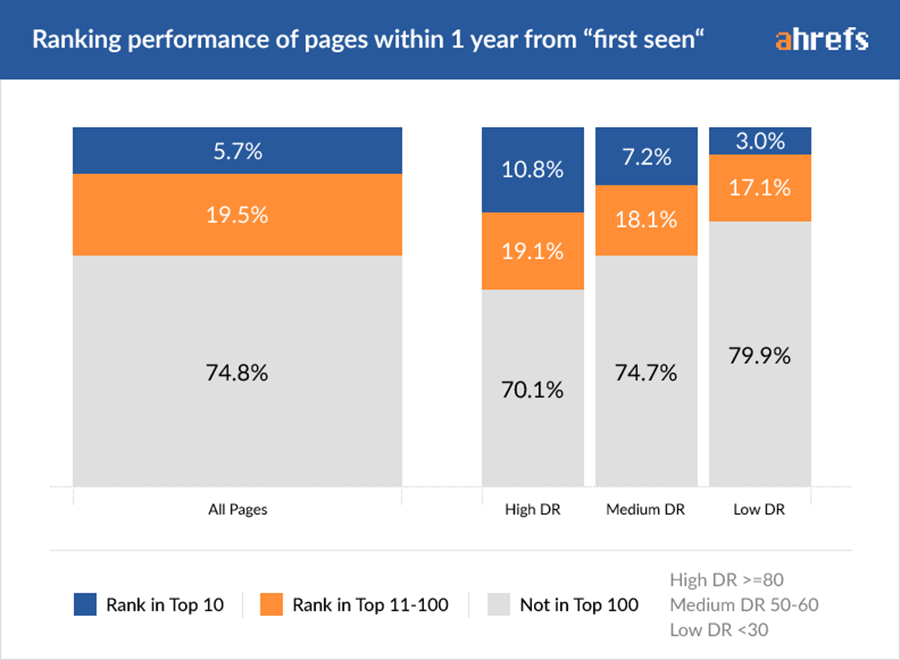 Chỉ 5,7% số Page này vào trang 1 cho ít nhất 1 keyword khi có tuổi thọ khoảng 1 năm. Thường các Website có chỉ số DR (chỉ số đo lường sức mạnh Website của Ahref) càng cao thì càng có khả năng đạt thứ hạng tốt.