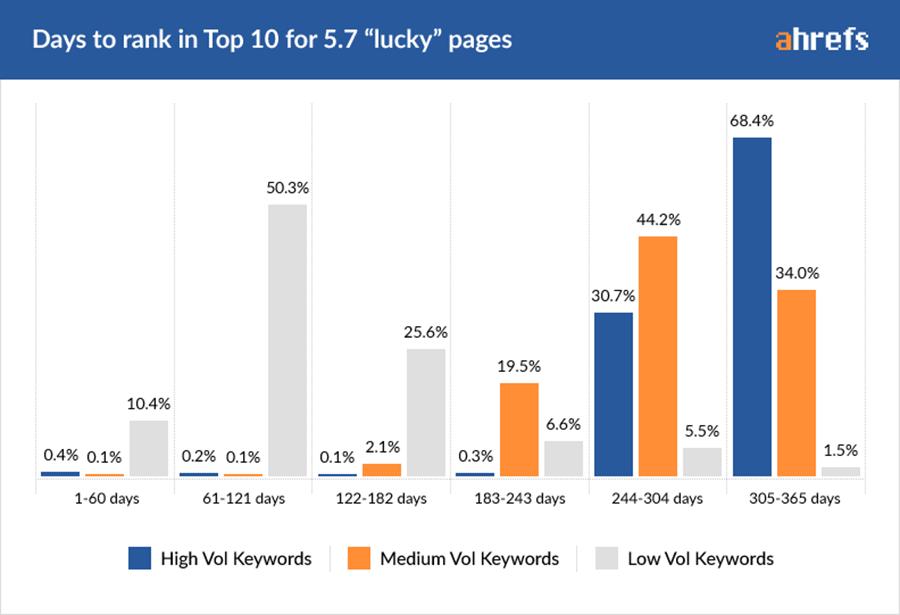 Rõ ràng ta thấy, với các từ khóa dễ, việc đạt top 10 trong 6 tháng có khả năng cao hơn rất nhiều so với các từ khóa có độ khó từ trung bình tới cao. Những từ khóa này thường mất 6 – 12 tháng để vào trang 1.
