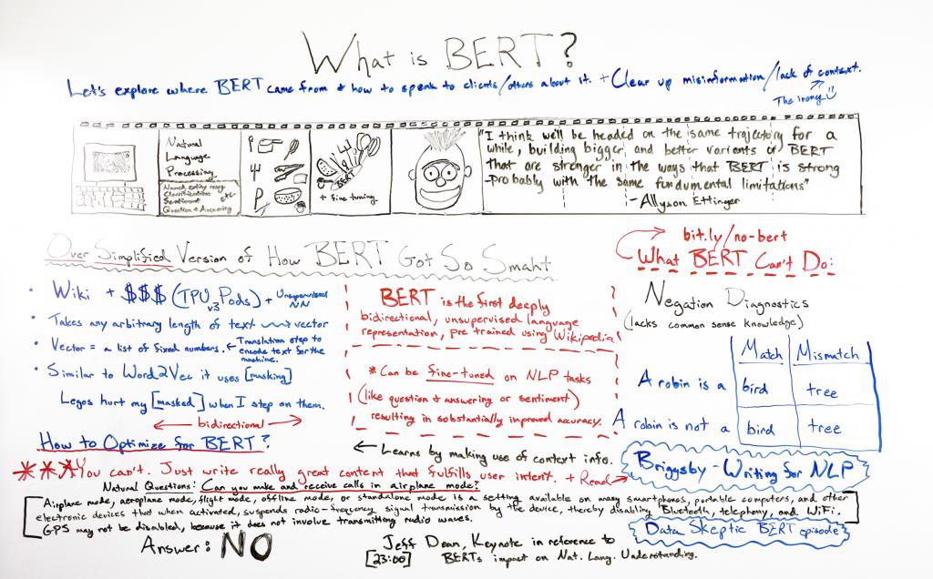 BERT là gì? Cách Google / SERPs định hướng phát triển thuật toán