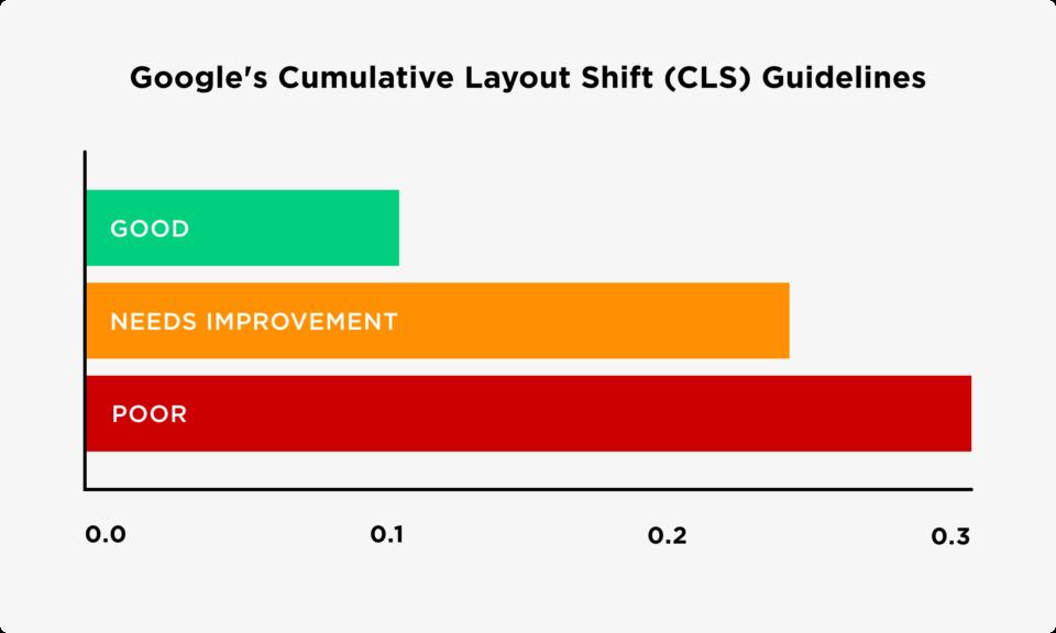 Cumulative Layout Shift (CLS) - Core Web Vitals là gì?