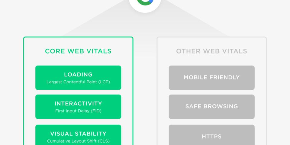 Google xác nhận Core Web Vitals sẽ là tín hiệu xếp hạng cho các kết quả tìm kiếm vào tháng 5/2021. Vậy Core Web Vitals là gì?