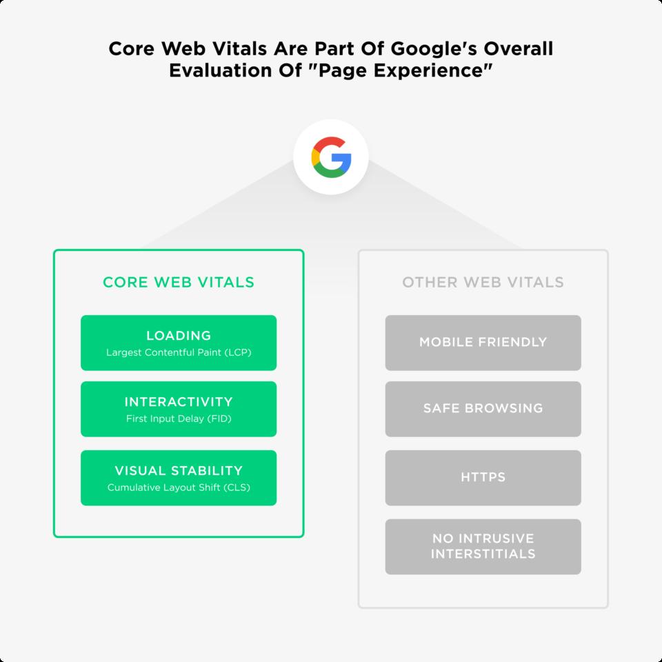 Core Web Vitals là gì? Cách tối ưu chỉ số thiết yếu Website