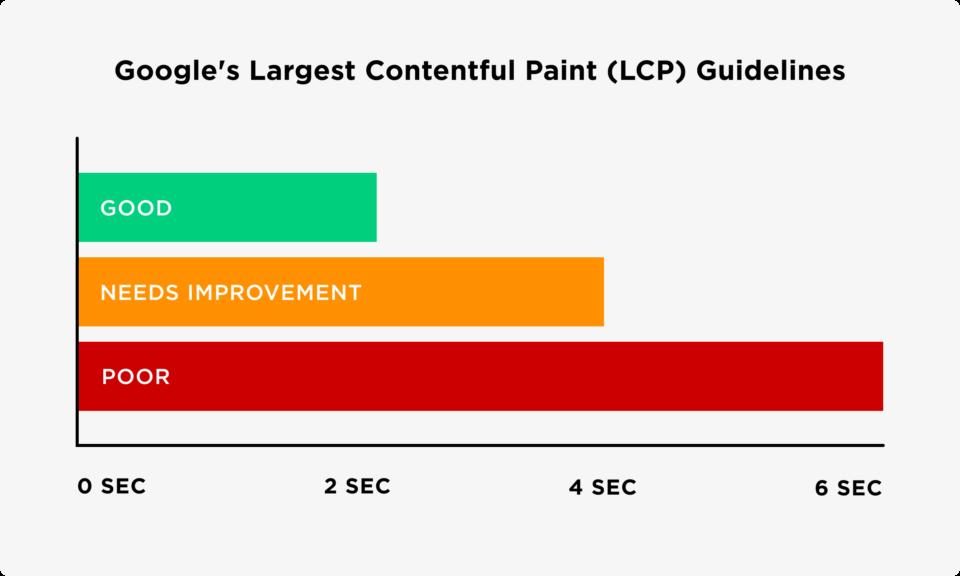 Vâng, giống như Google PageSpeed Insights, dữ liệu trong Search Console đến từ Báo cáo trải nghiệm người dùng Chrome.  Nhưng không giống như PageSpeed Insights, bạn có thể xem dữ liệu LCP trên toàn bộ trang web của mình. Vì vậy, thay vì phân tích từng trang ngẫu nhiên, bạn sẽ có được danh sách các URL tốt, xấu… hoặc ở đâu đó ở giữa.  Nói đến, Google có các nguyên tắc LCP cụ thể. Họ chia tốc độ LCP thành ba nhóm: Tốt, Cần cải thiện và Kém.