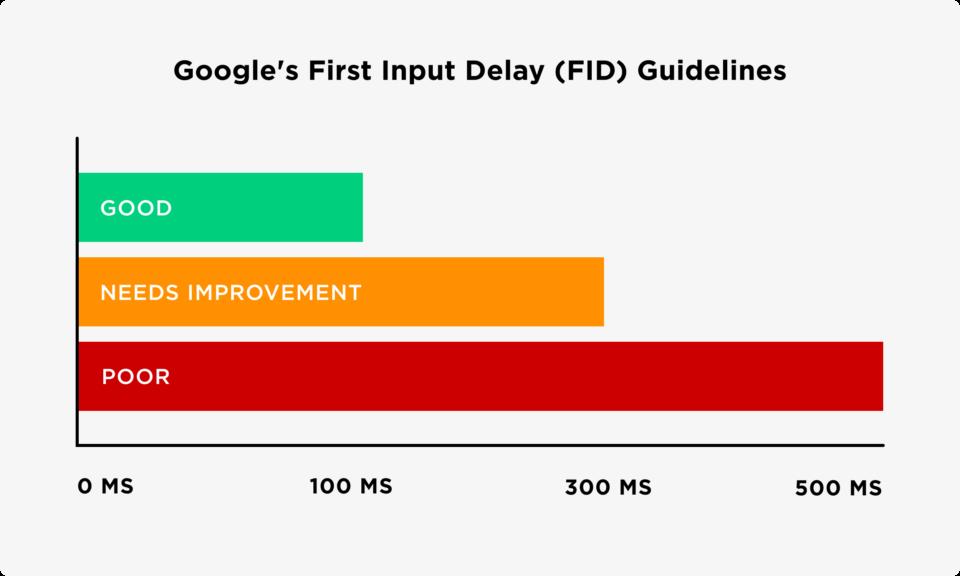 First Input Delay (FID) - Core Web Vitals là gì?